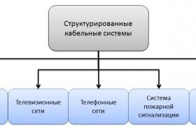 Строительство СКС
